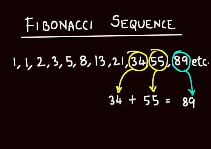 Using Fibonacci Sequence For Trading