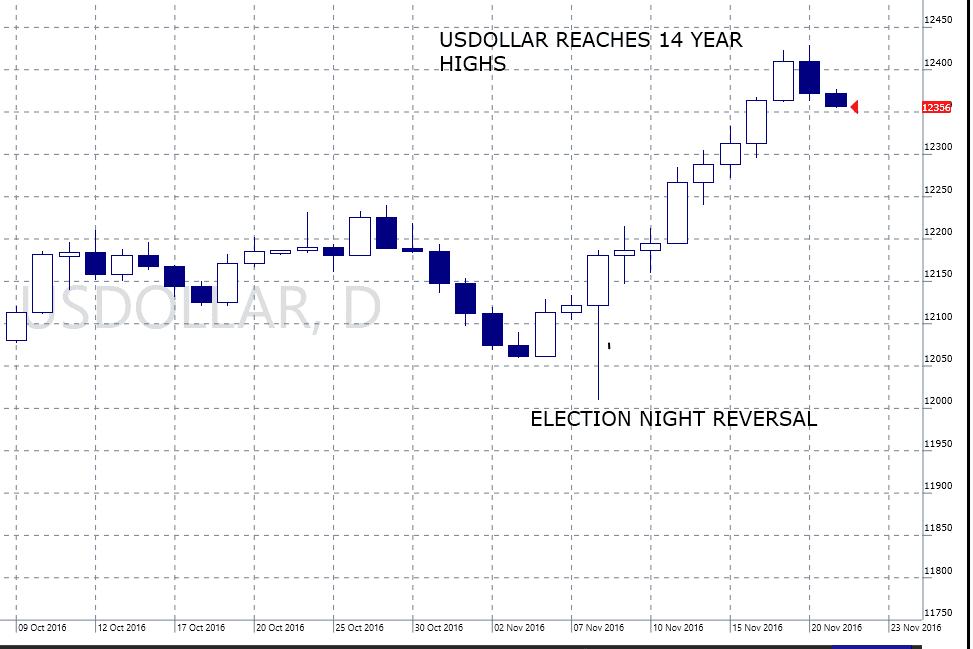 election-night-dollar-reversal