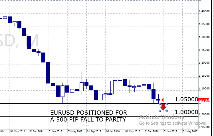 EURUSD Positioned for Parity