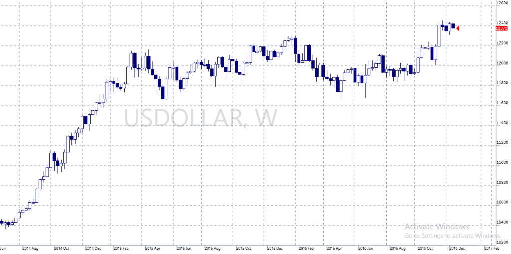 2017 USD Bull Wave