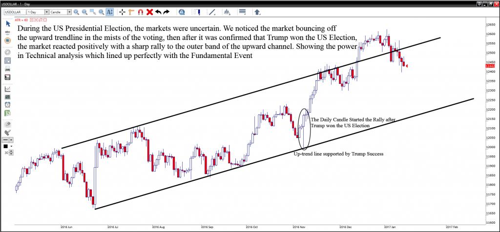 USD strengthening chart