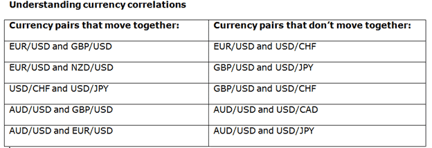 Correlated currency pairs forex
