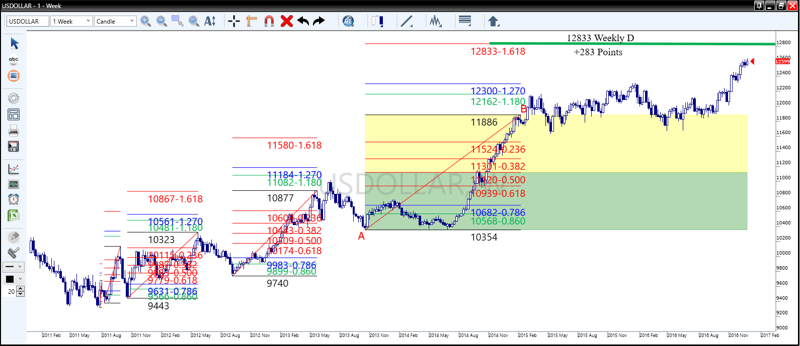 Market Traders January effect analysis