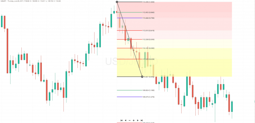 how to draw fib retracement