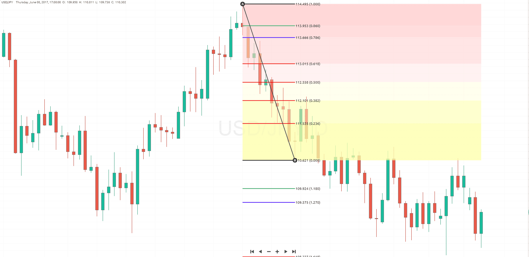 Fibonacci Retracement Trading Strategy