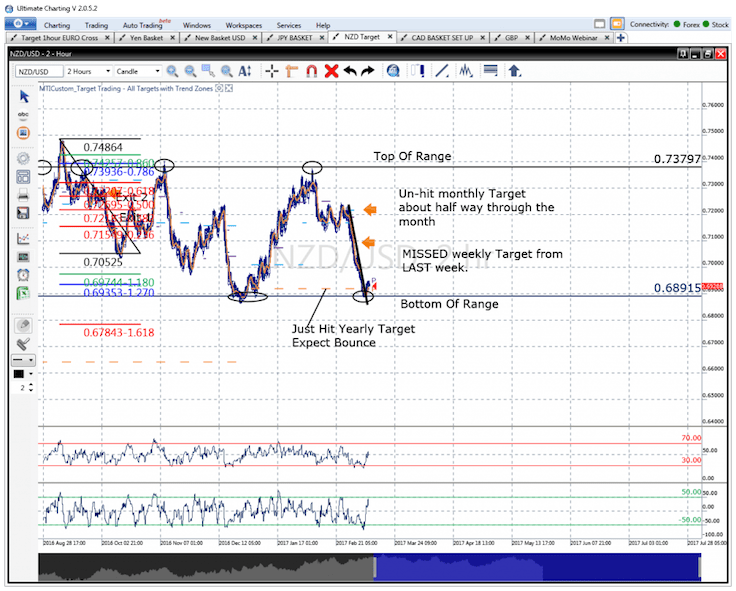 Support and Missed Targets Point The Way on the NZD/USD