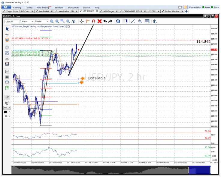 USDJPY 2 hour chart for Forex traders