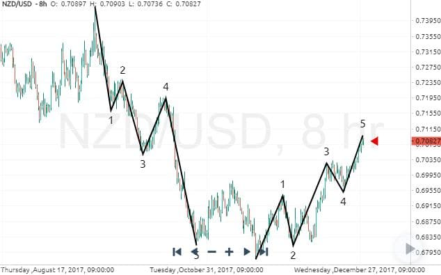Trading with the Elliot Wave Indicator | Market Traders