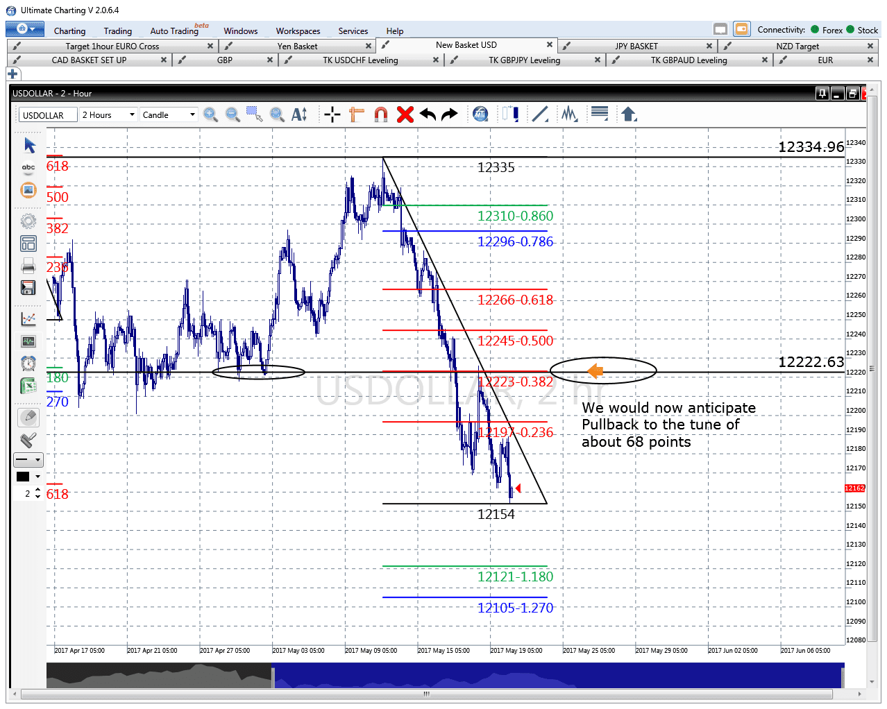 USDX chart gives the Green Light on USD/JPY Long side
