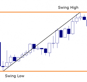 Forex swing low pattern