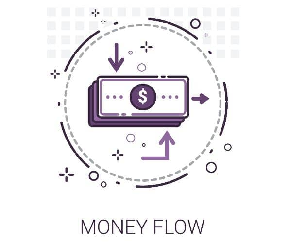 Money flow index forex