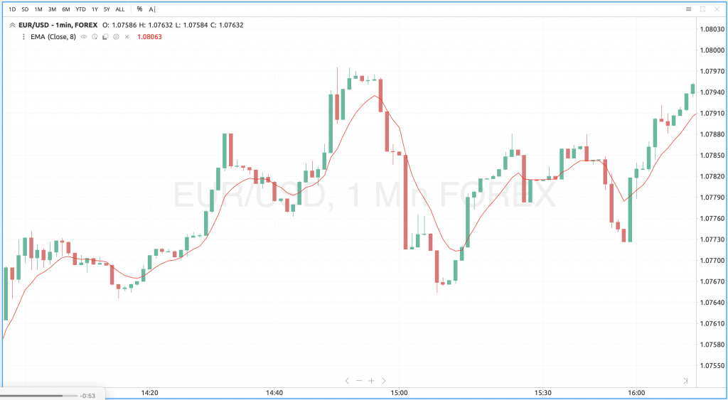 EURUSD 1-Minute Chart
