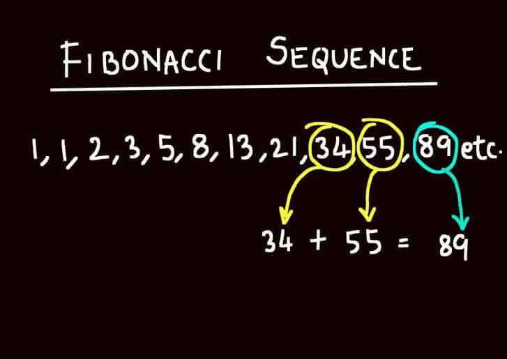 Fibonacci numbers in forex trading